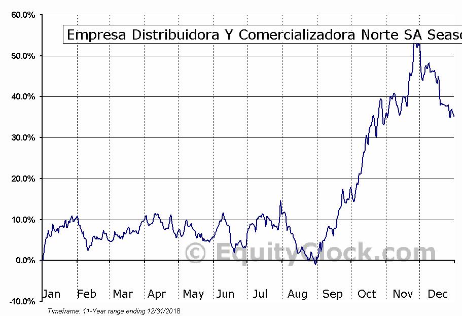 Empresa Distribuidora Y Comercializadora Norte SA (NYSE:EDN) Seasonal Chart