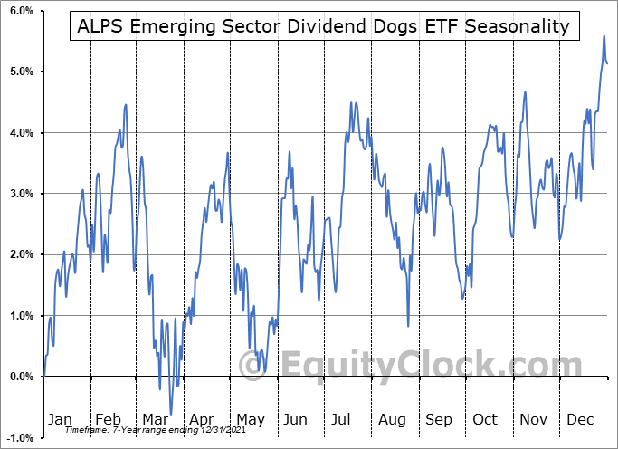 ALPS Emerging Sector Dividend Dogs ETF (AMEX:EDOG) Seasonal Chart