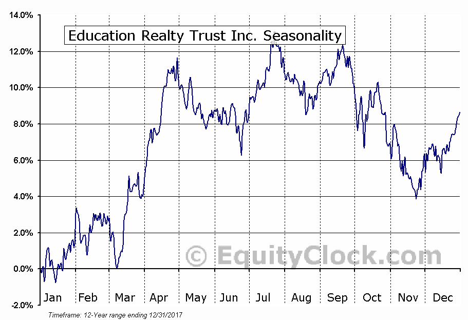 Education Realty Trust Inc. (NYSE:EDR) Seasonal Chart