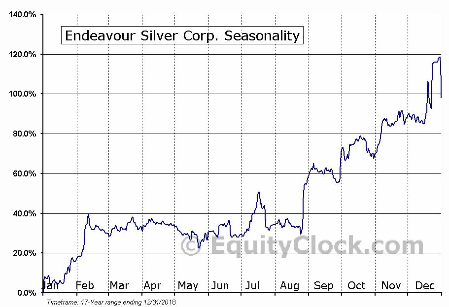 Endeavour Silver (TSE:EDR) Seasonal Chart