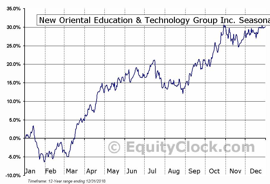New Oriental Education & Technology (NYSE:EDU) Seasonal Chart