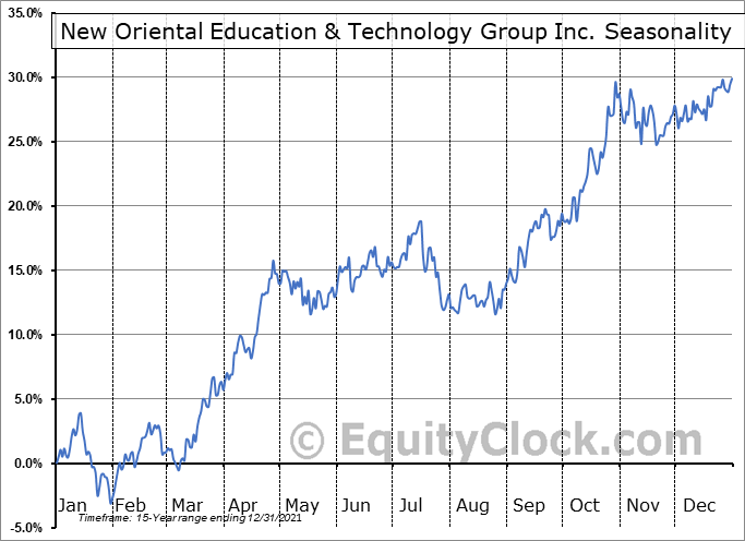 New Oriental Education & Technology Group Inc. (NYSE:EDU) Seasonal Chart
