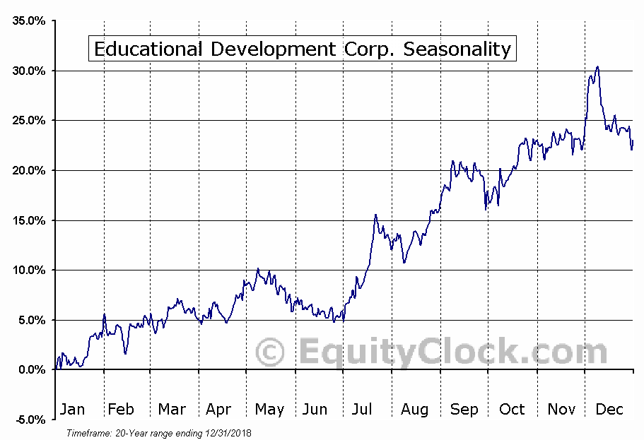 Educational Development Corp. (NASD:EDUC) Seasonal Chart
