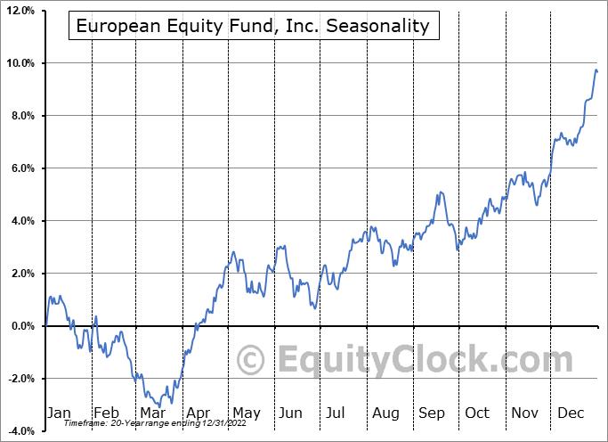 European Equity Fund, Inc. (NYSE:EEA) Seasonal Chart