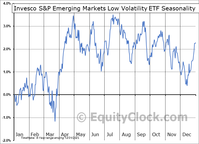 Invesco S&P Emerging Markets Low Volatility ETF (AMEX:EELV) Seasonal Chart