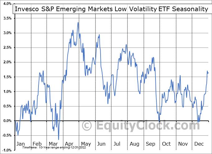 Invesco S&P Emerging Markets Low Volatility ETF (AMEX:EELV) Seasonal Chart