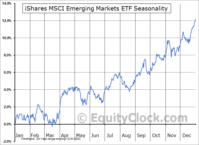 iShares MSCI Emerging Markets Indx  (NYSE:EEM) Seasonal Chart