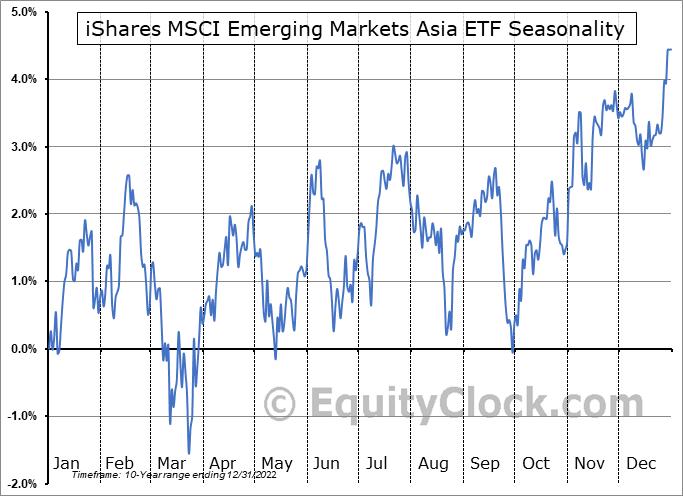 iShares MSCI Emerging Markets Asia ETF (NASD:EEMA) Seasonal Chart