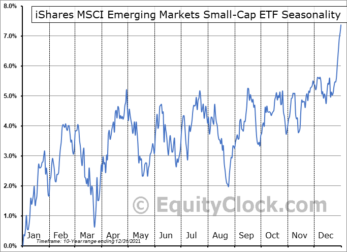 iShares MSCI Emerging Markets Small-Cap ETF (AMEX:EEMS) Seasonal Chart