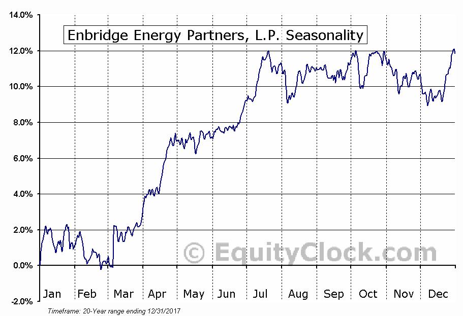 Enbridge Energy Partners, L.P. (NYSE:EEP) Seasonal Chart