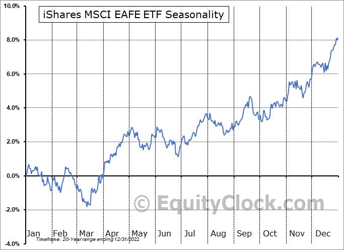 iShares MSCI EAFE ETF (NYSE:EFA) Seasonal Chart