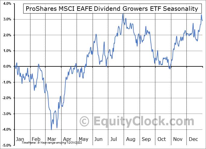 ProShares MSCI EAFE Dividend Growers ETF (NYSE:EFAD) Seasonal Chart