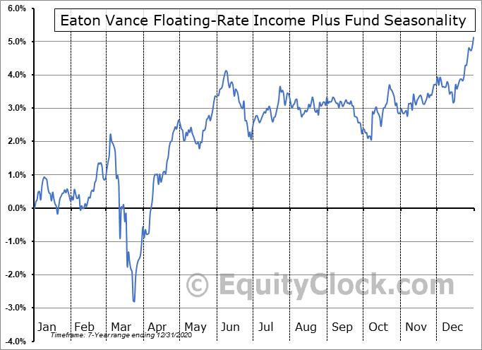 Eaton Vance Floating-Rate Income Plus Fund (NYSE:EFF) Seasonal Chart