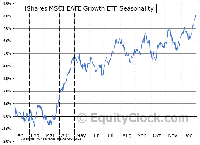 iShares MSCI EAFE Growth ETF (NYSE:EFG) Seasonal Chart