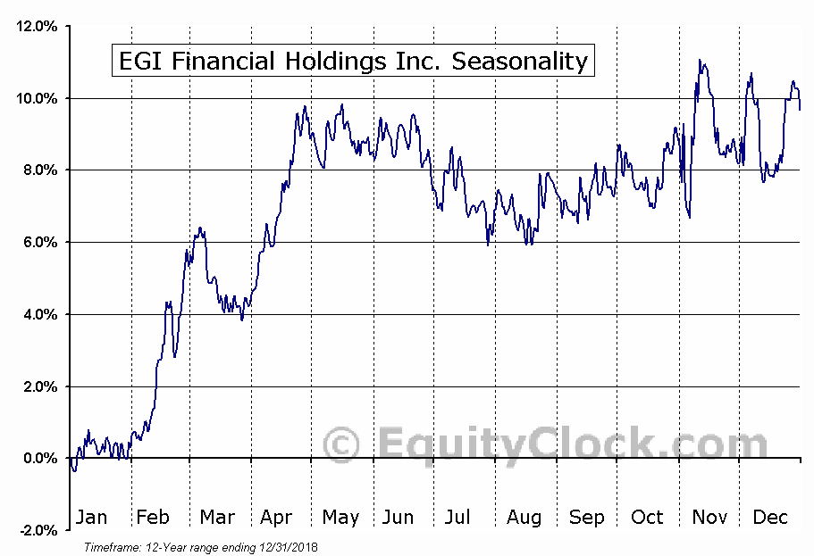 EGI Financial Holdings Inc. (TSE:EFH.TO) Seasonal Chart