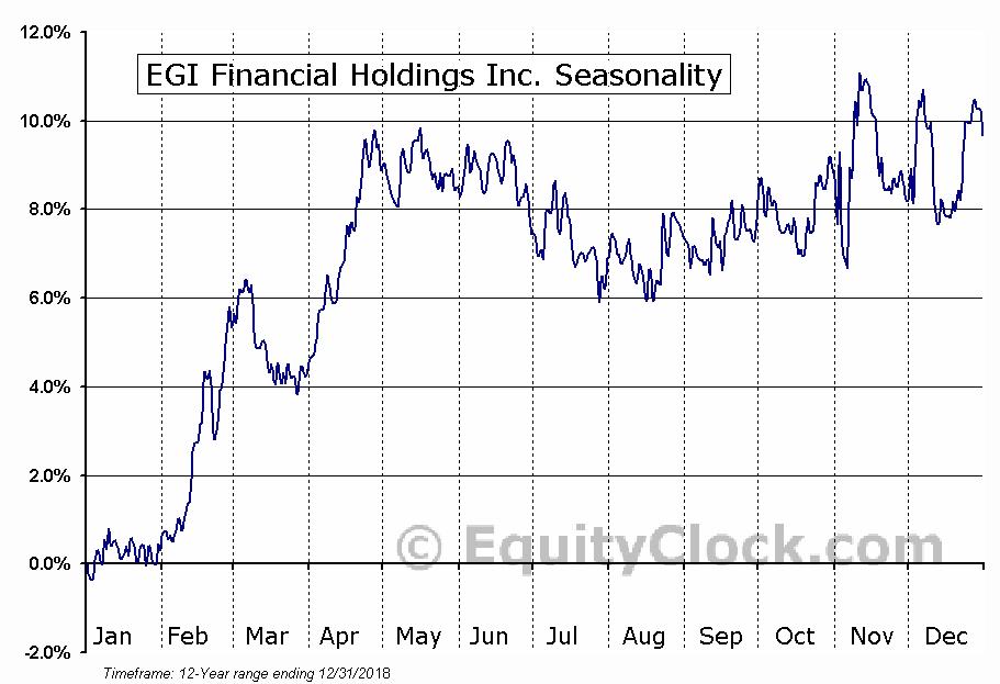 EGI Financial Holdings Inc. (TSE:EFH.TO) Seasonal Chart