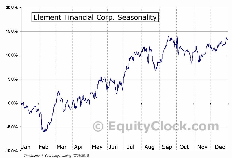 Element Financial Corp. Seasonal Chart