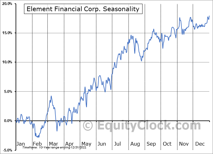 Element Financial Corp. (TSE:EFN.TO) Seasonal Chart