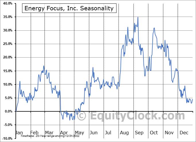 Energy Focus, Inc. (NASD:EFOI) Seasonal Chart