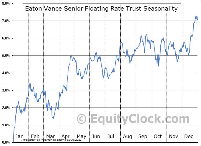 Eaton Vance Senior Floating Rate Trust (NYSE:EFR) Seasonal Chart