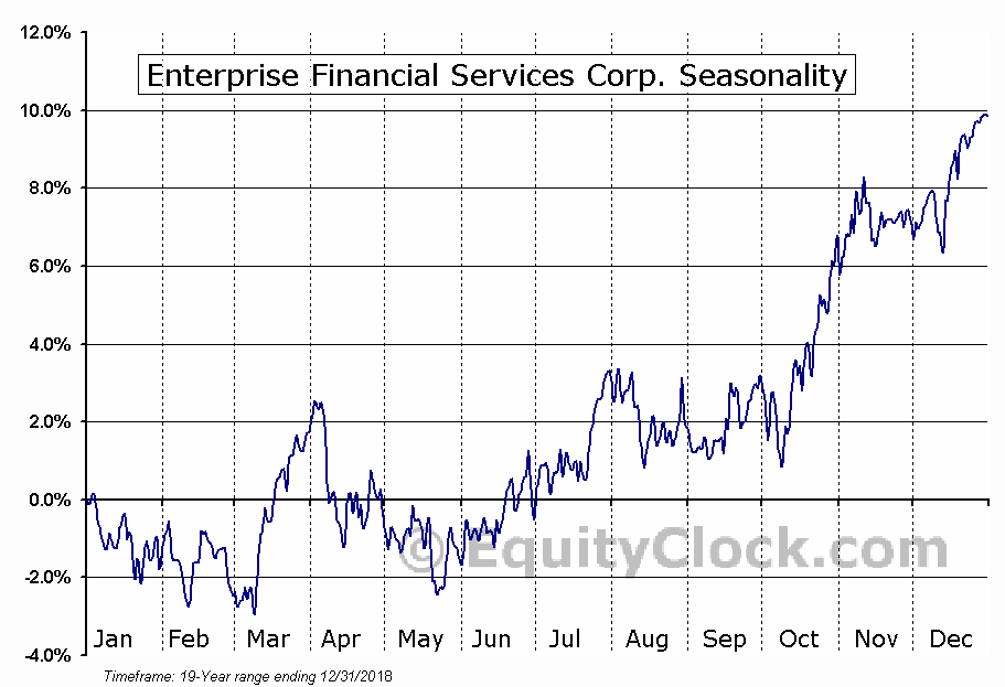 Enterprise Financial Services Corp. (NASD:EFSC) Seasonal Chart