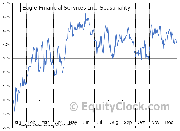 Eagle Financial Services Inc. (OTCMKT:EFSI) Seasonal Chart