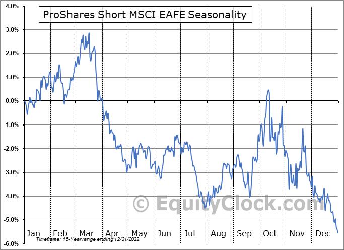 ProShares Short MSCI EAFE (NYSE:EFZ) Seasonal Chart