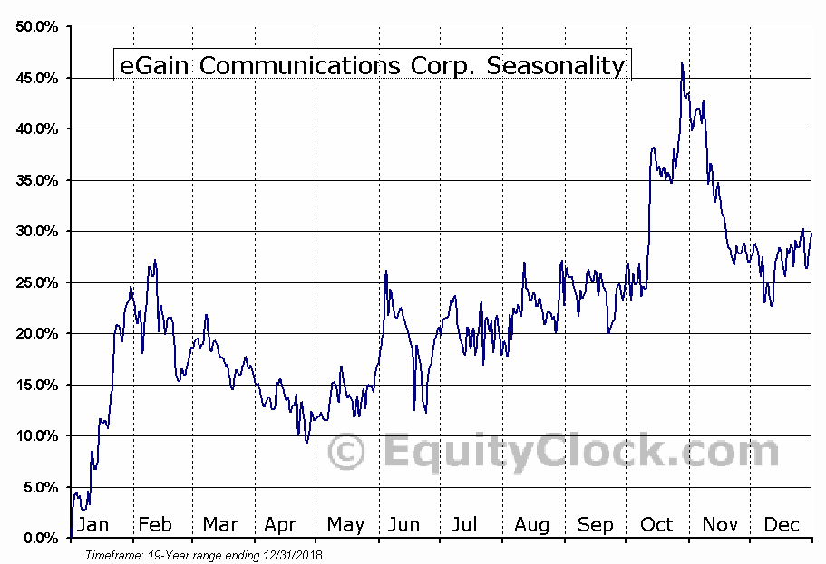 eGain Communications Corp. (NASD:EGAN) Seasonal Chart