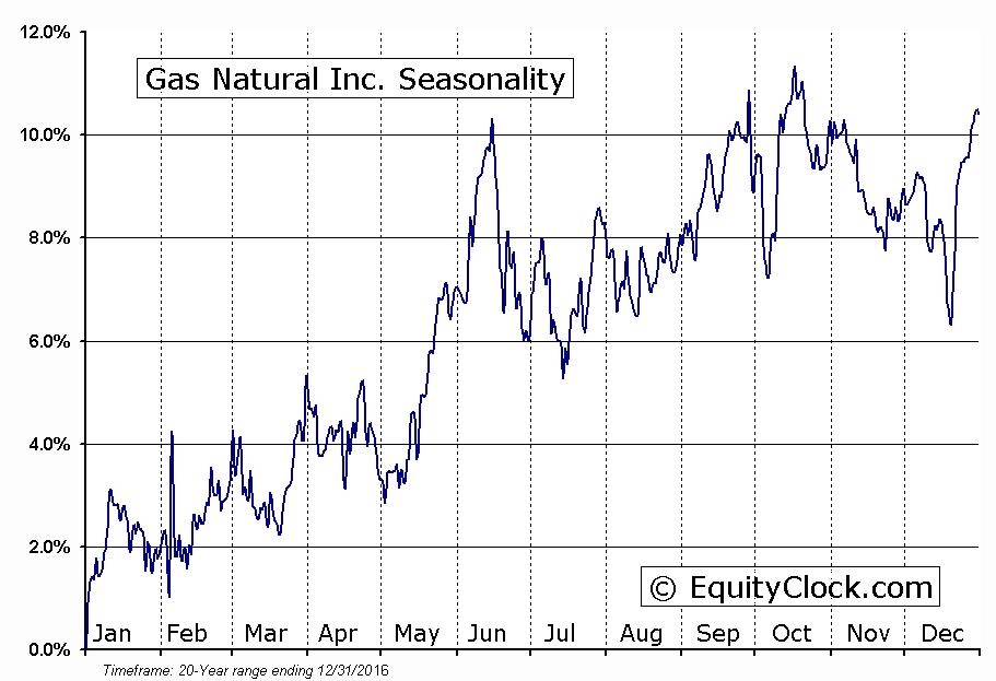 Gas Natural Inc. (AMEX:EGAS) Seasonal Chart