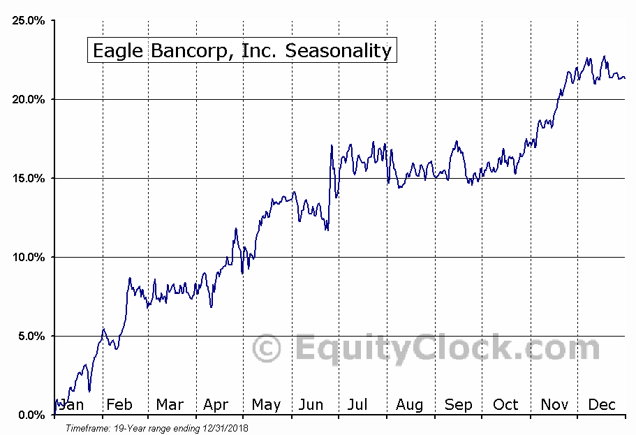 Eagle Bancorp, Inc. (NASD:EGBN) Seasonal Chart