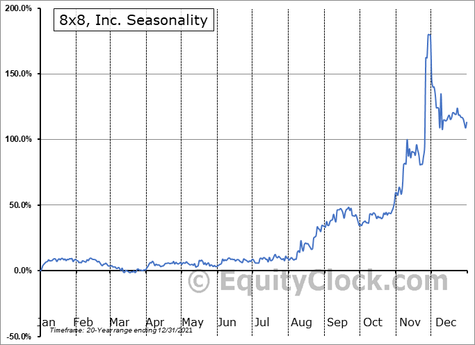 8x8, Inc. (NYSE:EGHT) Seasonal Chart