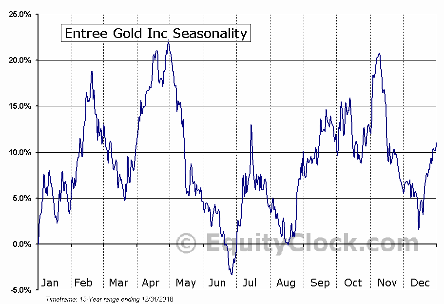 Entree Gold Inc (AMEX:EGI) Seasonal Chart