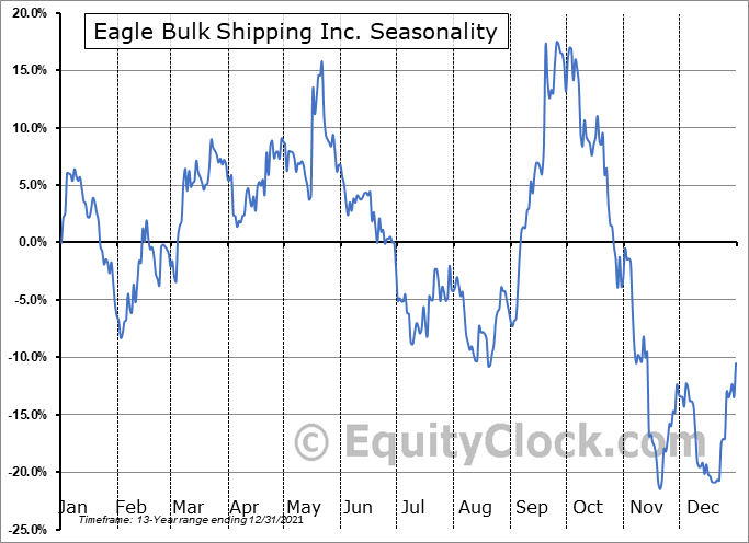 Eagle Bulk Shipping Inc. (NASD:EGLE) Seasonal Chart