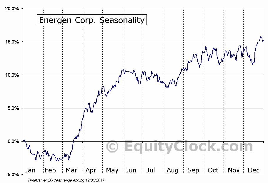 Energen Corp. (NYSE:EGN) Seasonal Chart