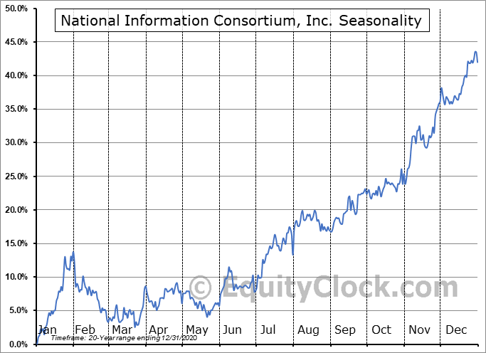 National Information Consortium, Inc. (NASD:EGOV) Seasonal Chart