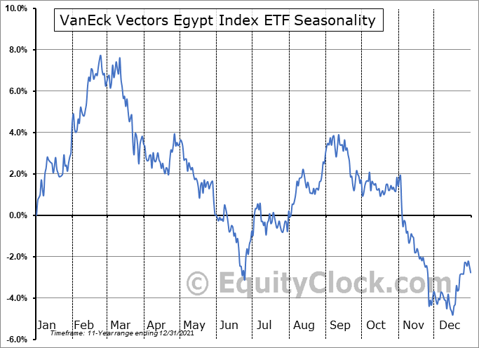 VanEck Vectors Egypt Index ETF (NYSE:EGPT) Seasonal Chart