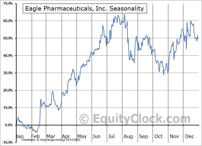 Eagle Pharmaceuticals, Inc. (NASD:EGRX) Seasonal Chart