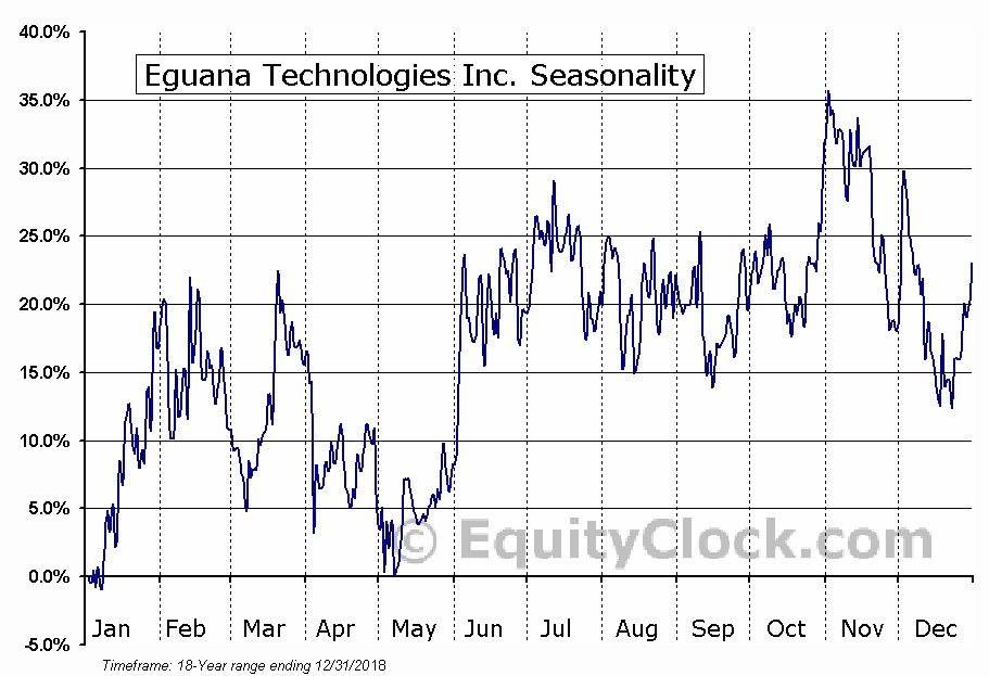 Eguana Technologies Inc. (TSXV:EGT.V) Seasonal Chart