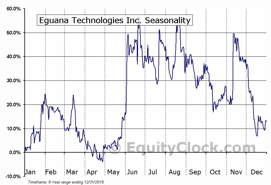Eguana Technologies Inc. (OTCMKT:EGTYF) Seasonal Chart