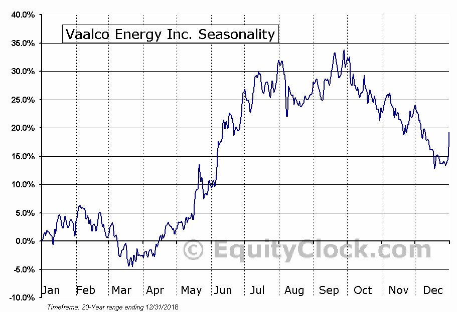 Vaalco Energy Inc. (NYSE:EGY) Seasonal Chart