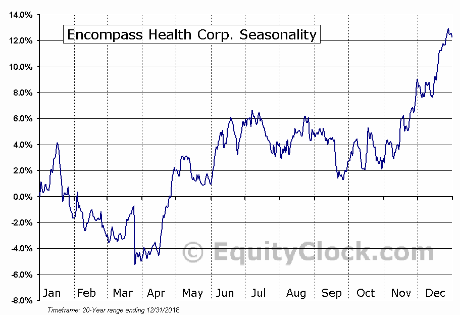 Encompass Health Corp. (NYSE:EHC) Seasonal Chart