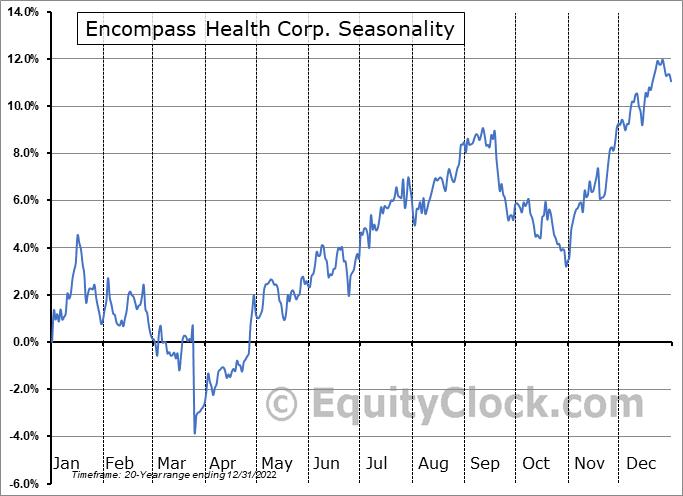 Encompass Health Corp. (NYSE:EHC) Seasonal Chart
