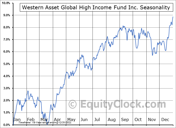 Western Asset Global High Income Fund Inc. (NYSE:EHI) Seasonal Chart