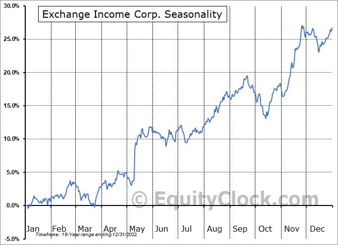 Exchange Income Corp. (TSE:EIF.TO) Seasonal Chart