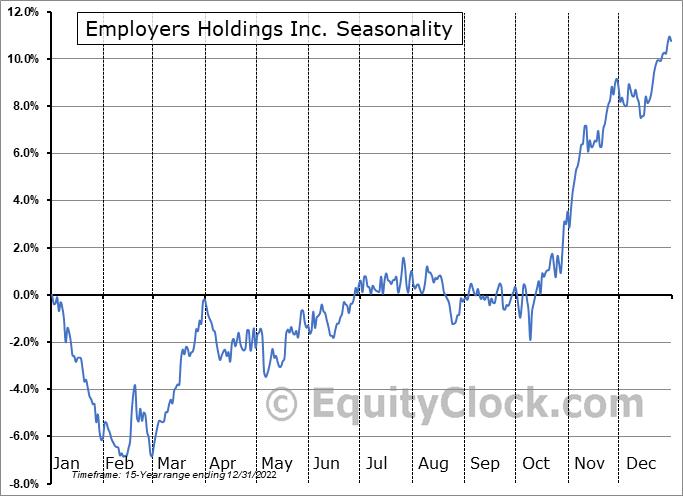 Employers Holdings Inc. (NYSE:EIG) Seasonal Chart