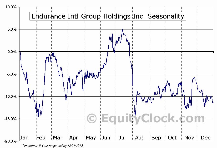 Endurance Intl Group Holdings Inc. (NASD:EIGI) Seasonal Chart
