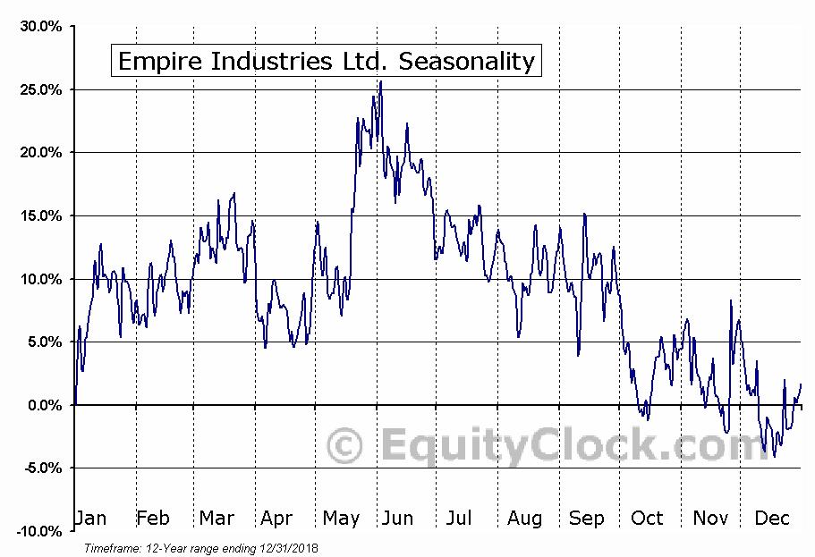 Empire Industries Ltd. (TSXV:EIL) Seasonal Chart