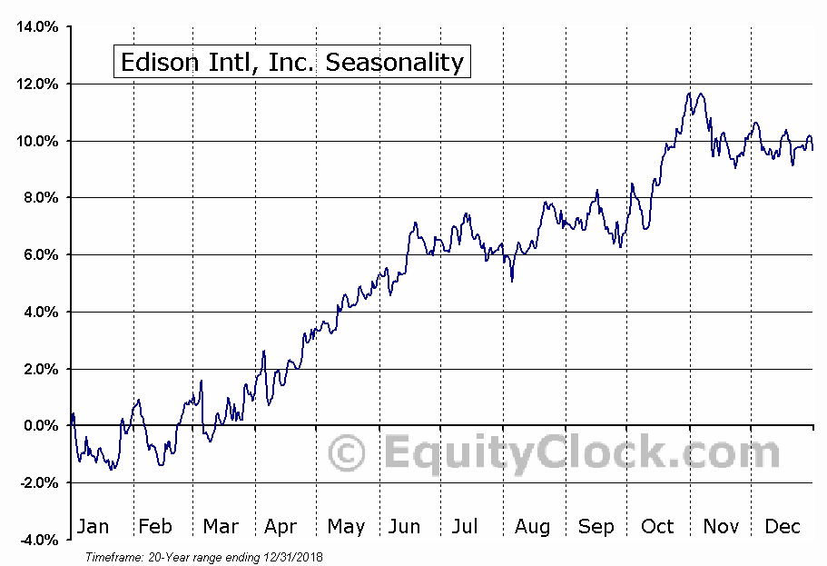 Edison International  (NYSE:EIX) Seasonal Chart
