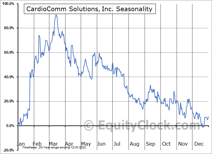 CardioComm Solutions, Inc. (TSXV:EKG.V) Seasonal Chart