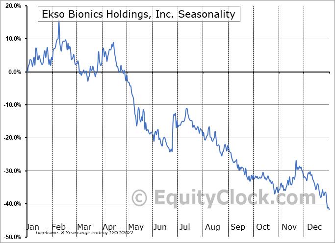 Ekso Bionics Holdings, Inc. (NASD:EKSO) Seasonal Chart